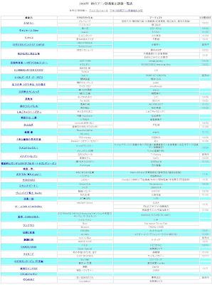 2008 年秋季新番 OP&ED CD 发售时间表