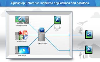 Screenshot of Splashtop for SECTOR