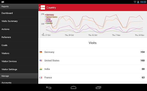 Piwik Mobile 2 - Web Analytics Screenshot