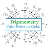 Trigonometry Quick Reference