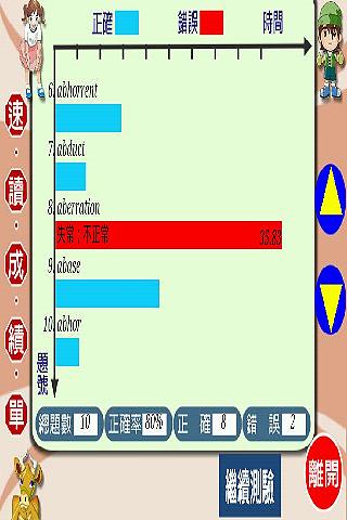 【免費教育App】油漆式速記法-超左腦句型多益字彙試用版-APP點子