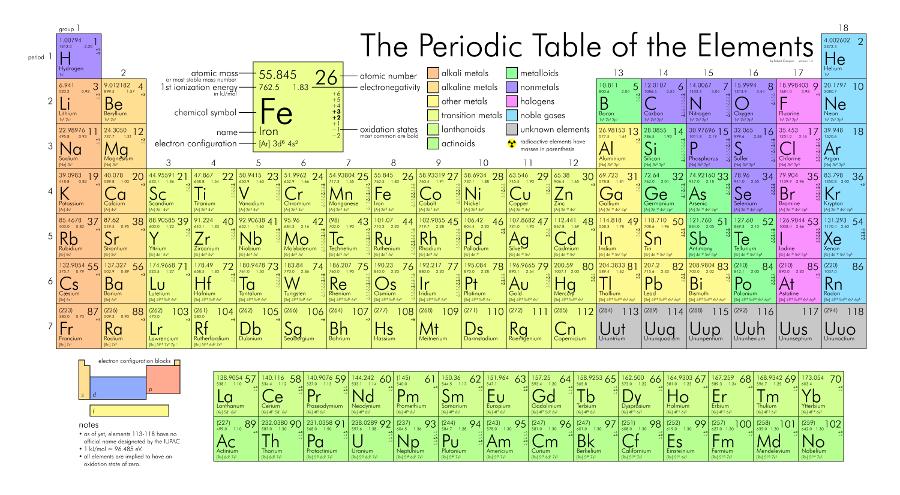 tabla periodica completa full hd images periodic table and sample tabla periodica completa actualizada hd images - Tabla Periodica 2015 Completa Hd