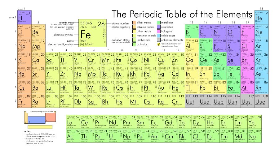 PTable Periodic Table- screenshot