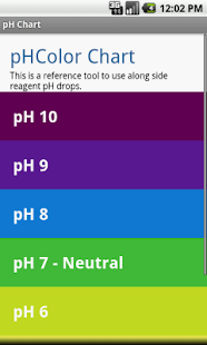 Simple pH Chart - screenshot thumbnail