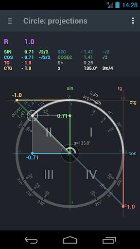 三角函數單位圓