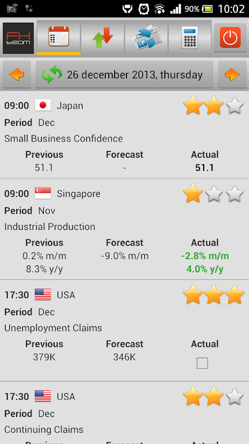 Forex economic calendar knowing before news release