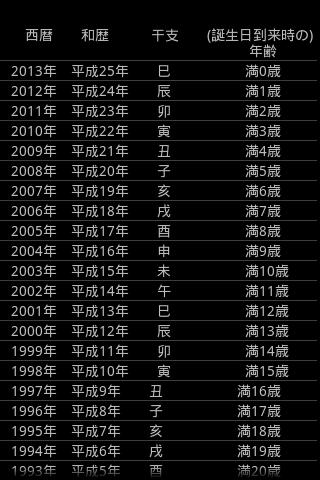 西暦和歴干支年齢対応表