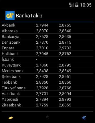 免費下載財經APP BankaTakip app開箱文 APP開箱王