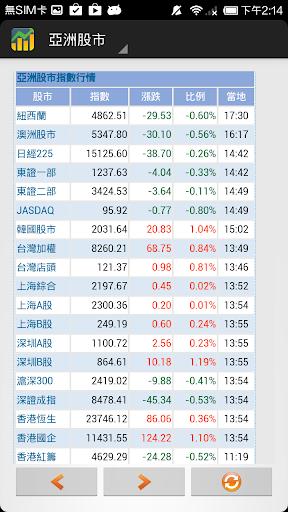 全球指數通 - 股市.債券.基金