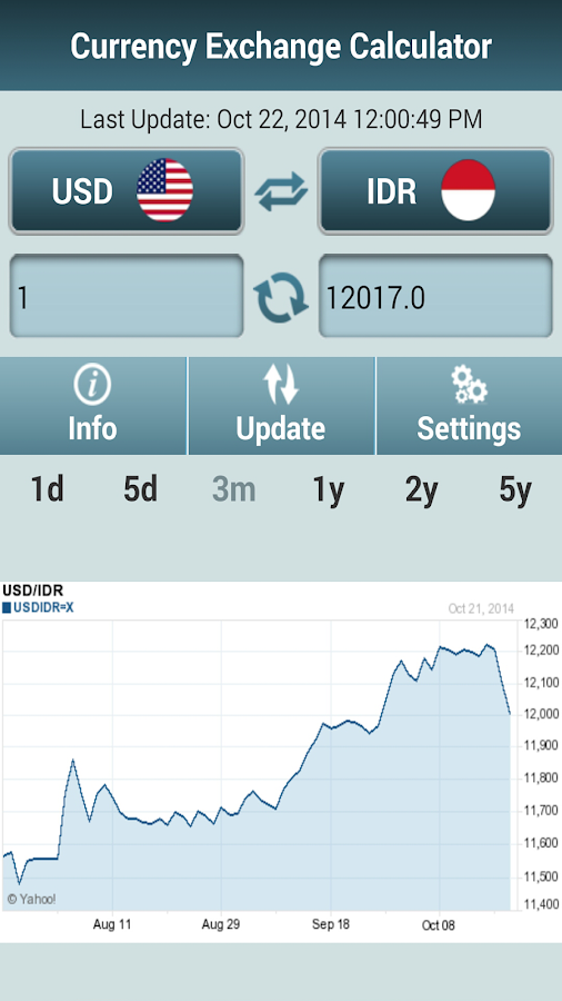 Currency Exchange Calculator - Android Apps on Google Play