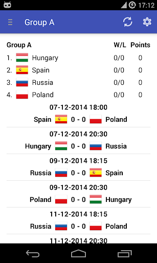 EHF Euro Results