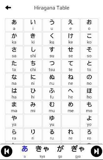 Begin Japanese Hiragana