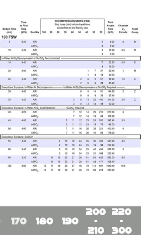 USN Decompression Tables- screenshot
