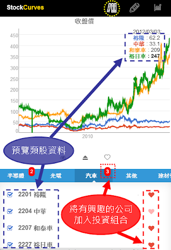 Stock Curves 台股點線面