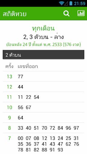 Lottery Statistics สถิติหวย