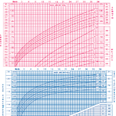 Baby Growth Percentile Tracker
