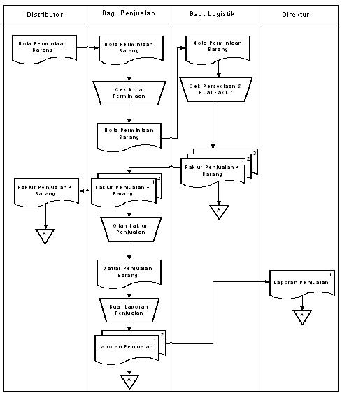 Aliran sistem informasi penjualan ~ NextLev3L