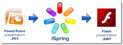 ppt-iSpring-flash