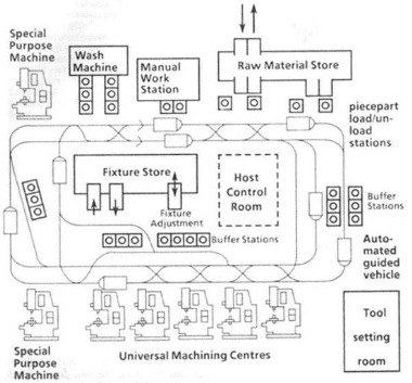 Flexible Manufacturing Systems [F.M.S]