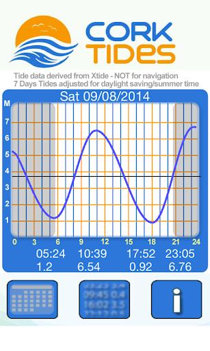 【免費運動App】Cork Tides 2014-APP點子