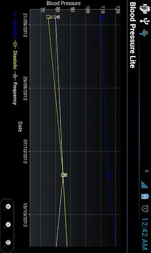 【免費健康App】Blood Pressure lite-APP點子
