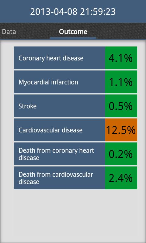 best cardiovascular risk calculator