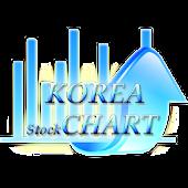 한국증권거래소 Korea Peace StockChart