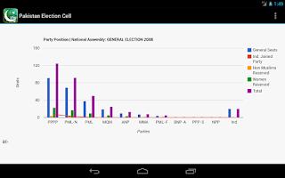 Screenshot of Pakistan Election Cell