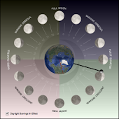 Lunar Phase Clock