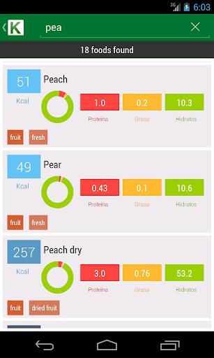 【免費健康App】Calorie Chart-APP點子