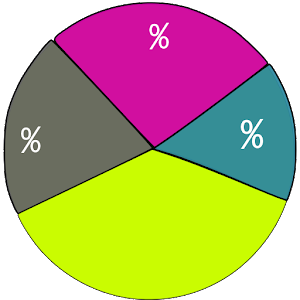 pie chart maker   android apps on google playpie chart maker