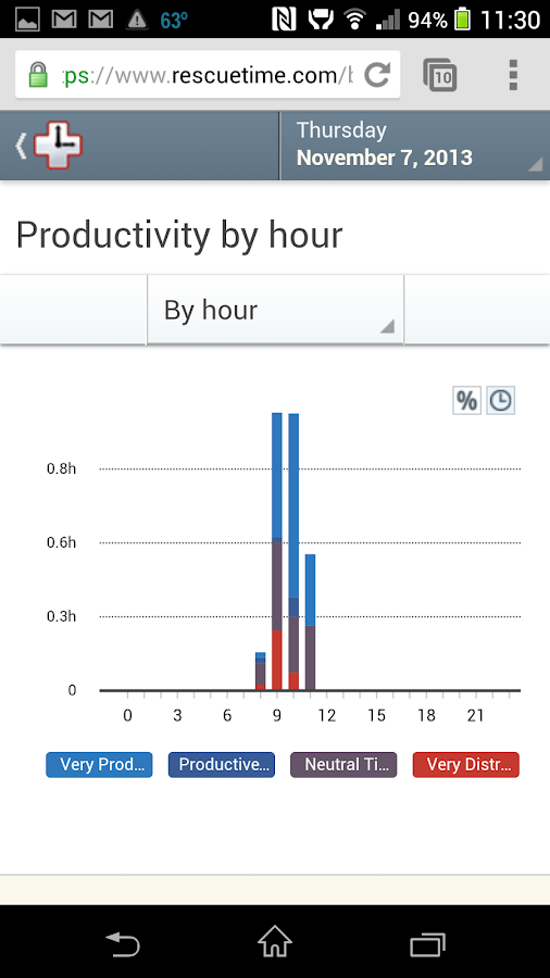 RescueTime - Work Life Balance - screenshot