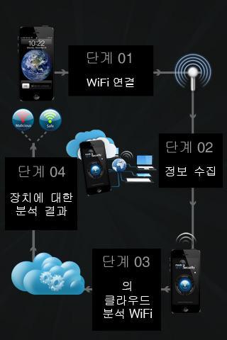 玩免費通訊APP|下載WiFi安全性+ app不用錢|硬是要APP