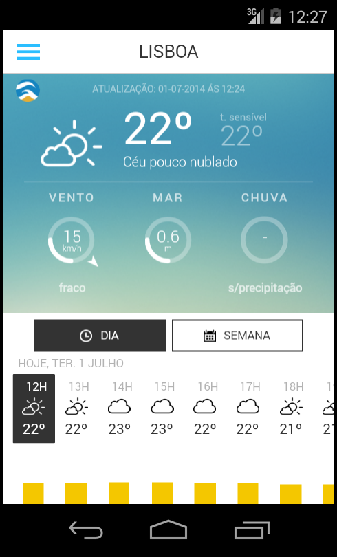 Meteo@IPMA- screenshot