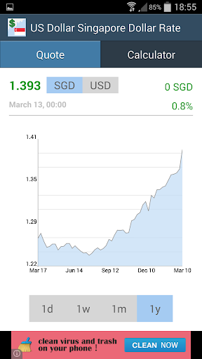 USD Singapore Dollar Rate
