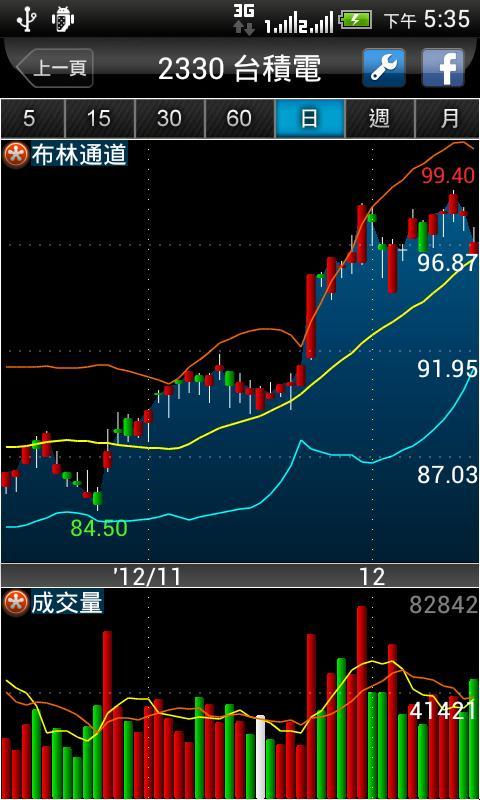 iWow愛挖寶-免費股市報價看盤APP - screenshot